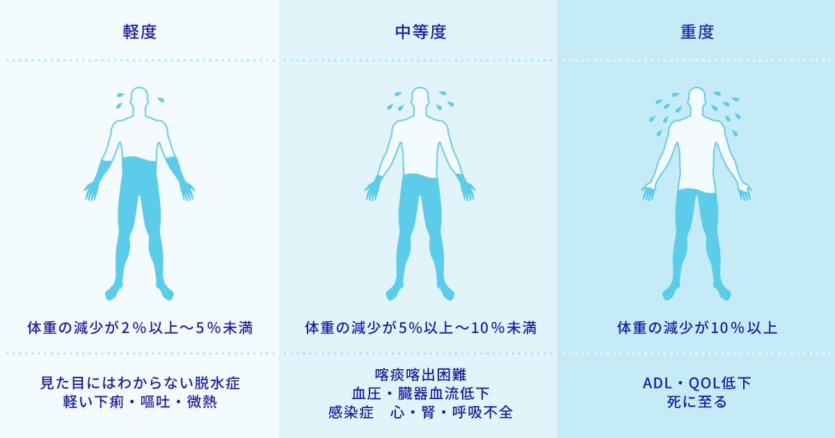 「軽度」体重の減少が1〜2%/見た目にはわからない脱水症/軽い下痢・嘔吐・微熱「中等度」体重の減少が3〜9%/喀痰喀出困難/血圧・臓器血流低下/感染症 心・腎・呼吸不全「重度」体重の減少が10%以上/ADL・QOL低下/死に至る